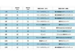 大分県 長崎鼻ビーチリゾート の新着関連写真t2919(1)